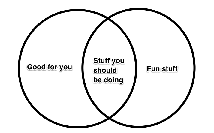 venn diagram of stuff you enjoy and stuff that is good for you